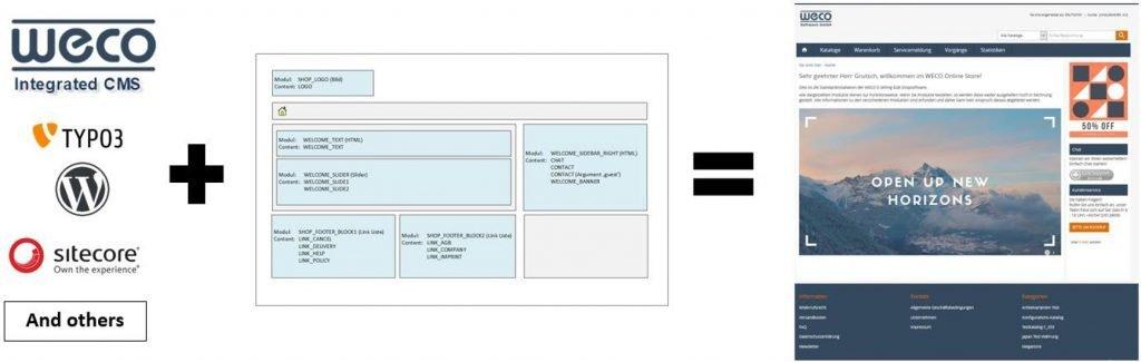 WECO 8.0 CMS Integration Screenshots